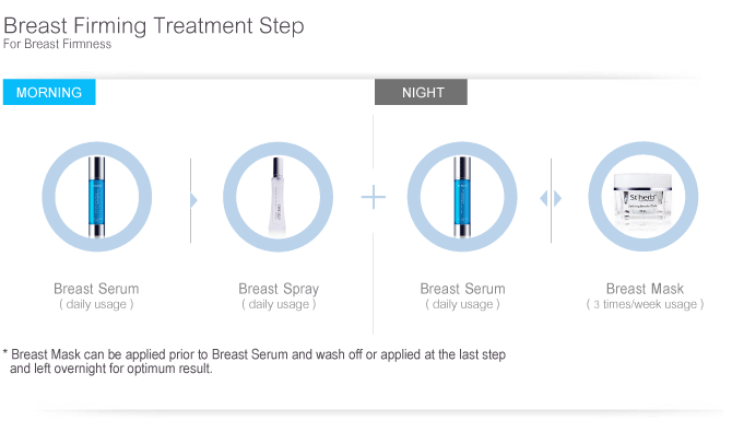 Instant Breast FirmingTreatment Step