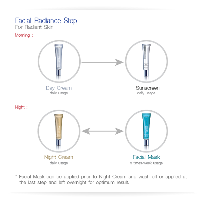 Facial Radiance Step