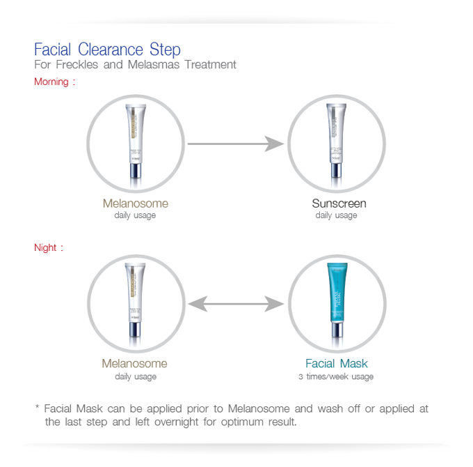 Facial Clearance Step